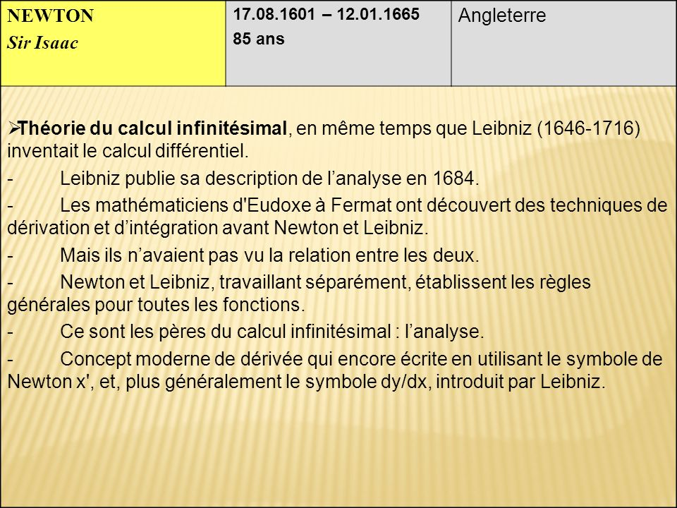 - Leibniz publie sa description de l'analyse en 1684.