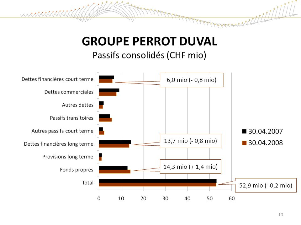 GROUPE PERROT DUVAL Passifs consolidés (CHF mio)