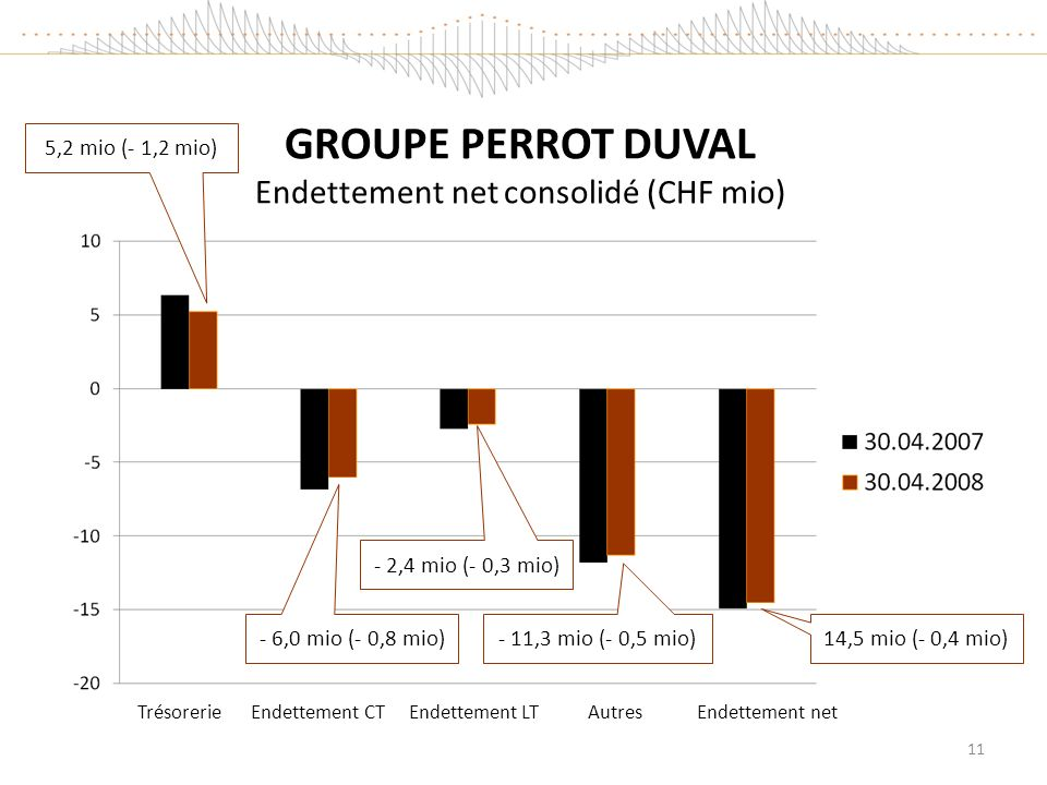 GROUPE PERROT DUVAL Endettement net consolidé (CHF mio)