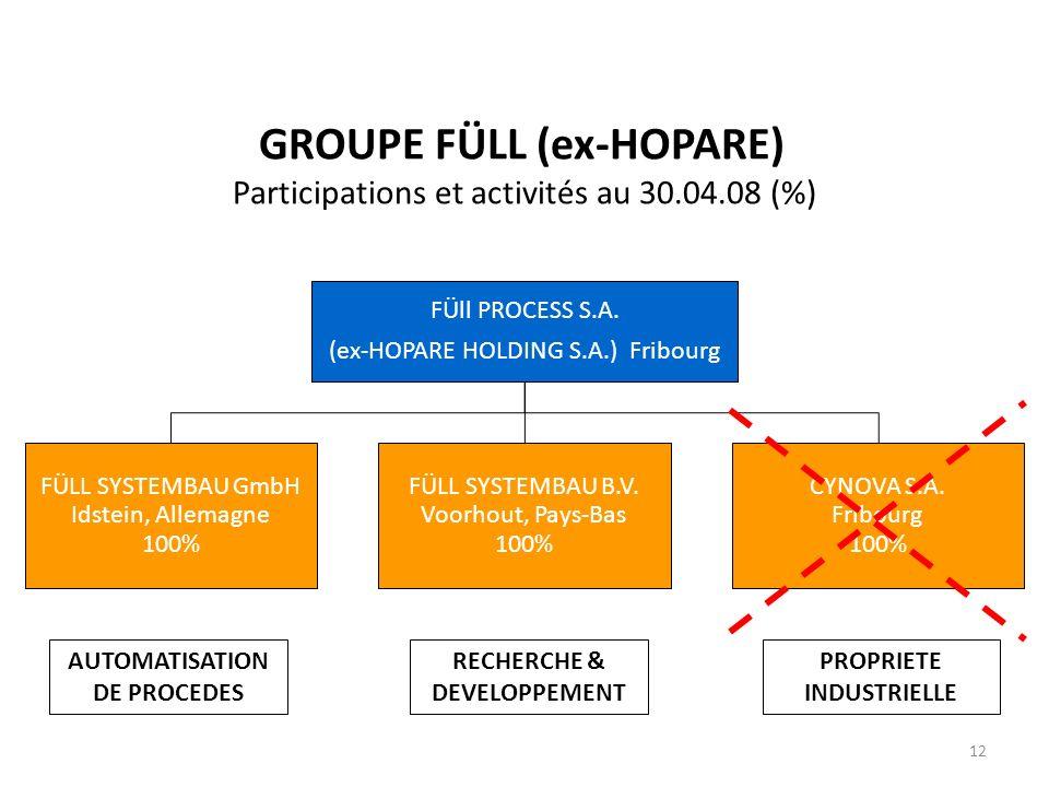 GROUPE FÜLL (ex-HOPARE) Participations et activités au 30.04.08 (%)