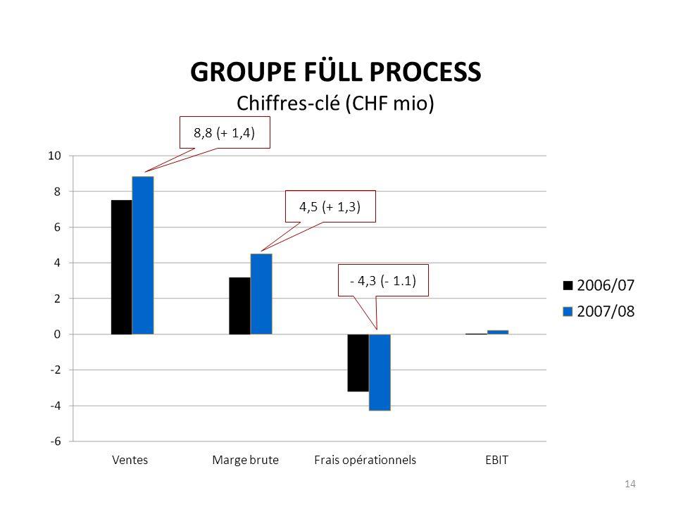 GROUPE FÜLL PROCESS Chiffres-clé (CHF mio)