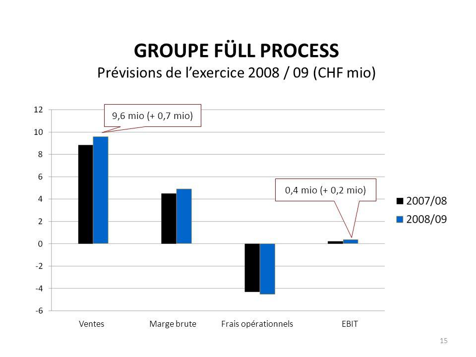 GROUPE FÜLL PROCESS Prévisions de l'exercice 2008 / 09 (CHF mio)