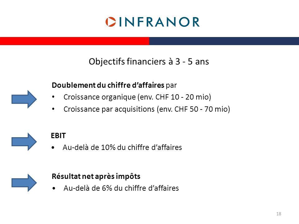 Objectifs financiers à 3 - 5 ans
