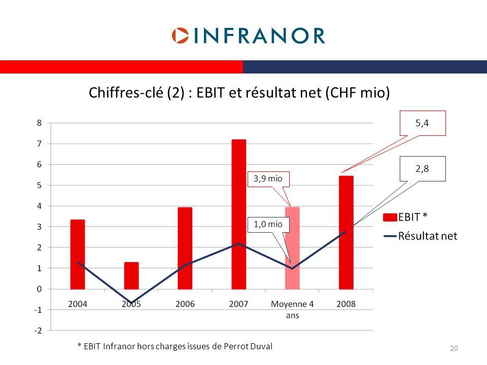 Chiffres-clé (2) : EBIT et résultat net (CHF mio)