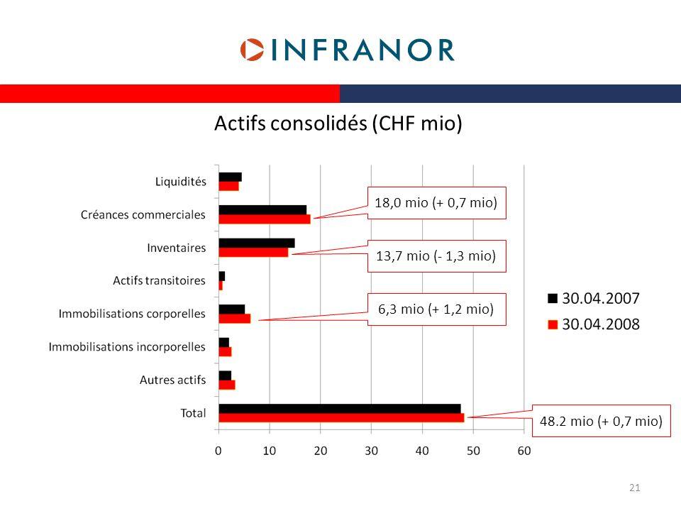 Actifs consolidés (CHF mio)