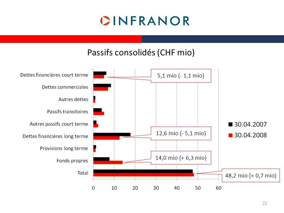 Passifs consolidés (CHF mio)