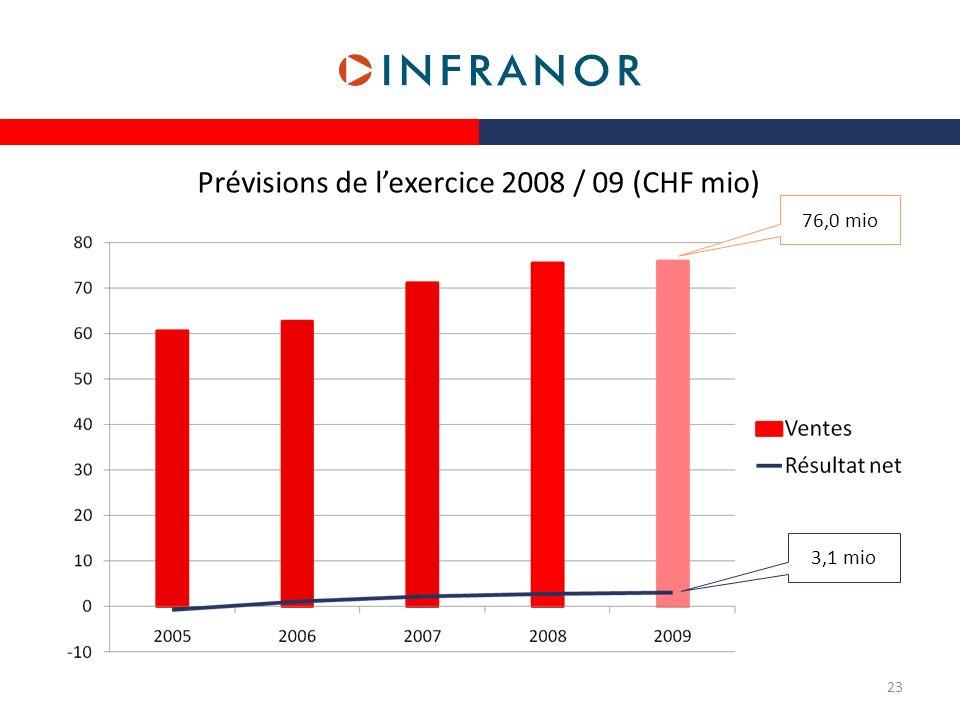 Prévisions de l'exercice 2008 / 09 (CHF mio)