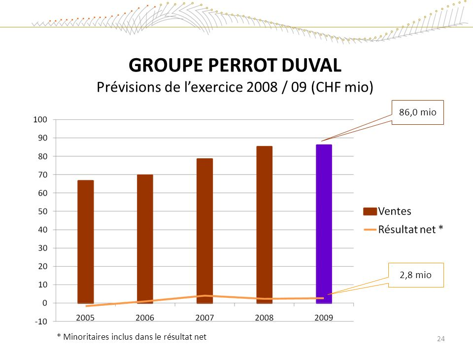 GROUPE PERROT DUVAL Prévisions de l'exercice 2008 / 09 (CHF mio)