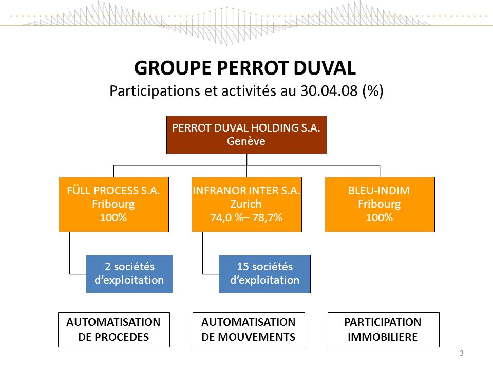 GROUPE PERROT DUVAL Participations et activités au 30.04.08 (%)
