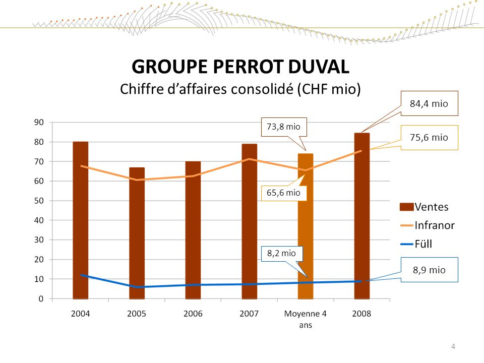 GROUPE PERROT DUVAL Chiffre d'affaires consolidé (CHF mio)