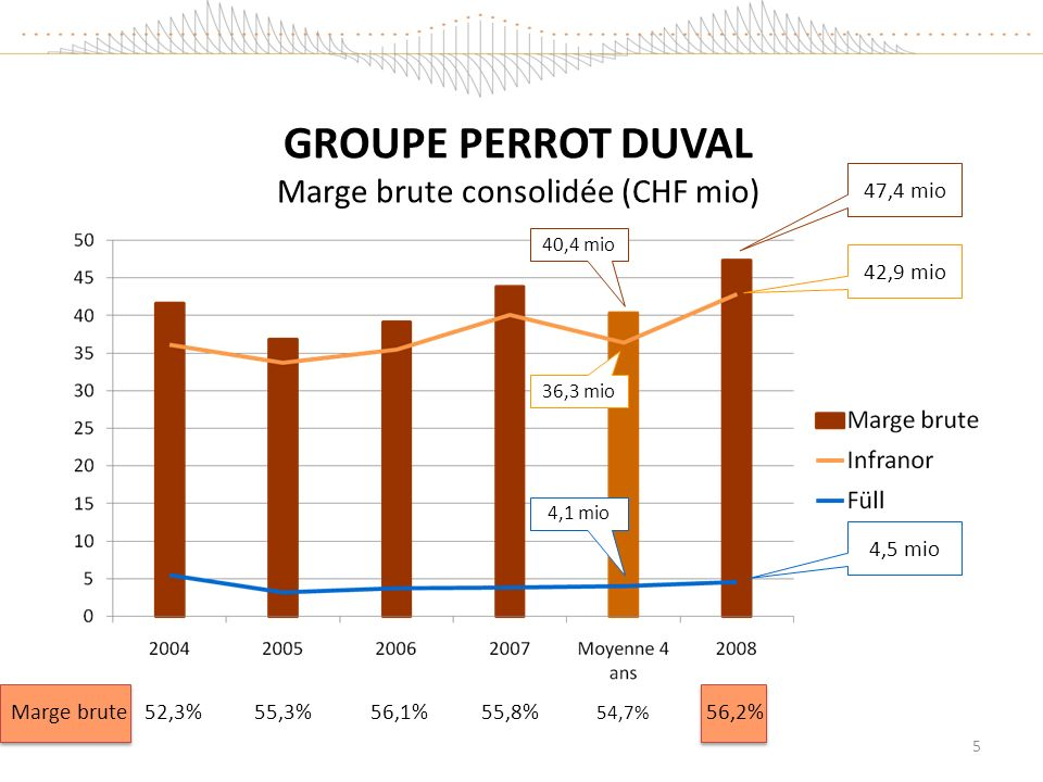 GROUPE PERROT DUVAL Marge brute consolidée (CHF mio)