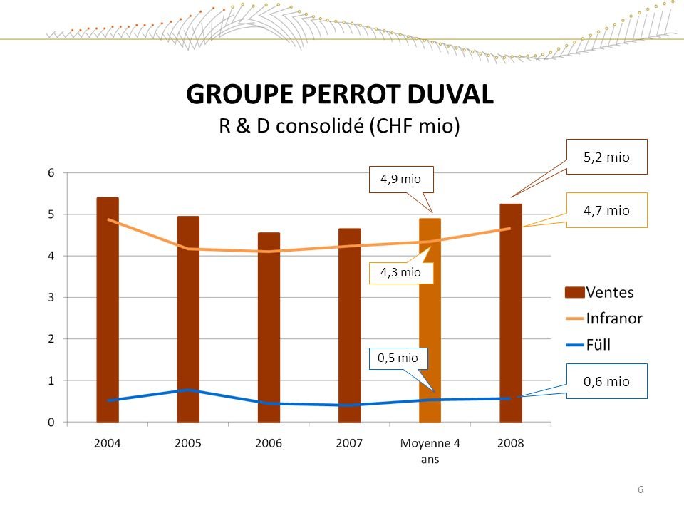 GROUPE PERROT DUVAL R & D consolidé (CHF mio)
