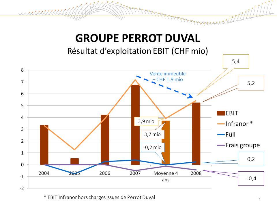 GROUPE PERROT DUVAL Résultat d'exploitation EBIT (CHF mio)