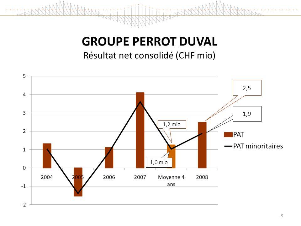 GROUPE PERROT DUVAL Résultat net consolidé (CHF mio)