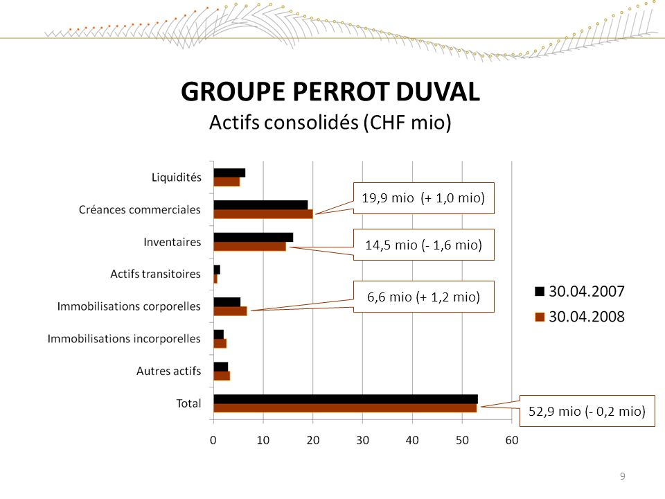 GROUPE PERROT DUVAL Actifs consolidés (CHF mio)