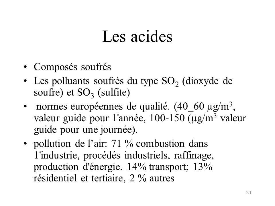 Atmosph re composition des diff rentes couches for Les types de combustion