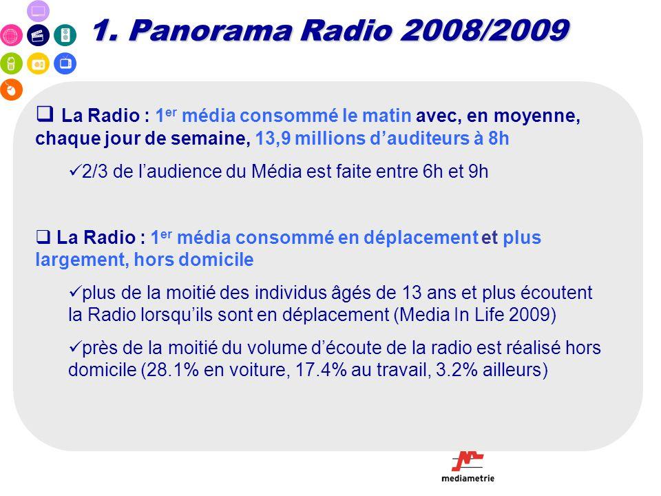 1. Panorama Radio 2008/2009 La Radio : 1er média consommé le matin avec, en moyenne, chaque jour de semaine, 13,9 millions d'auditeurs à 8h.