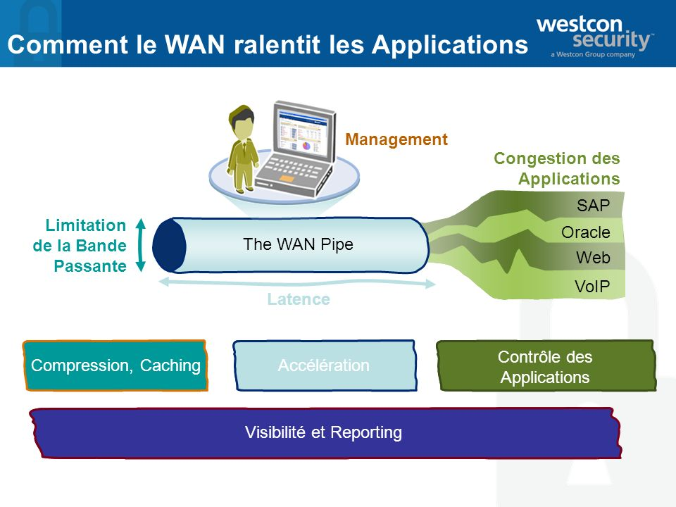 Comment le WAN ralentit les Applications