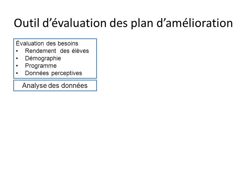Outil d'évaluation des plan d'amélioration