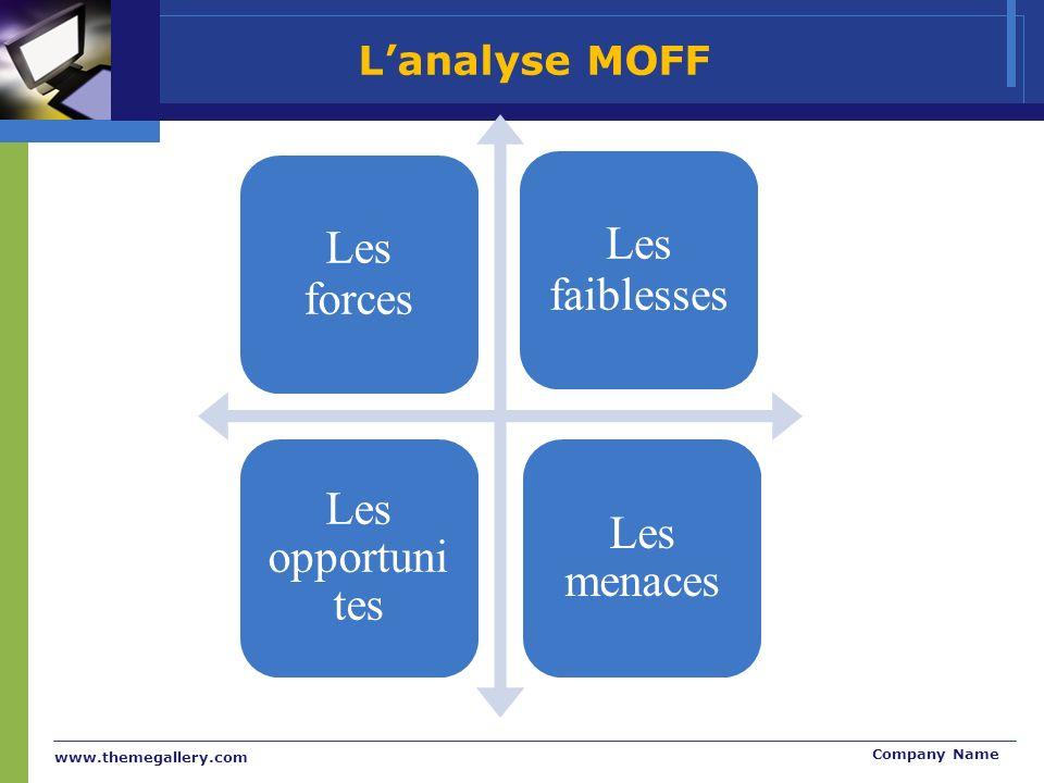Les forces Les faiblesses Les opportunites Les menaces L'analyse MOFF