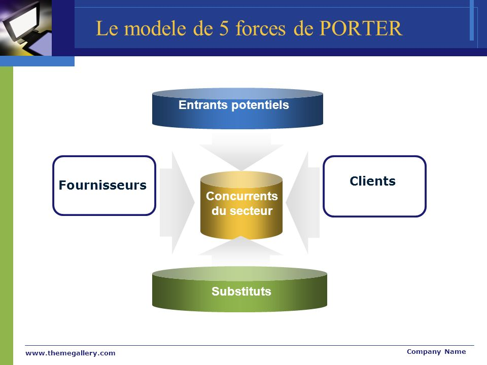 Le modele de 5 forces de PORTER