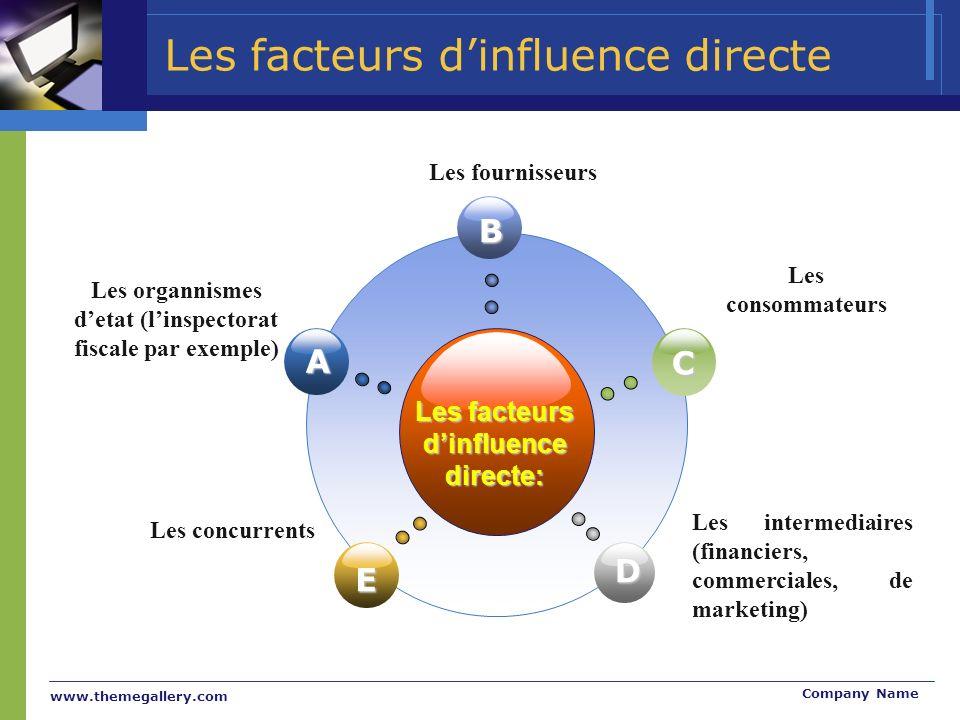 Les facteurs d'influence directe