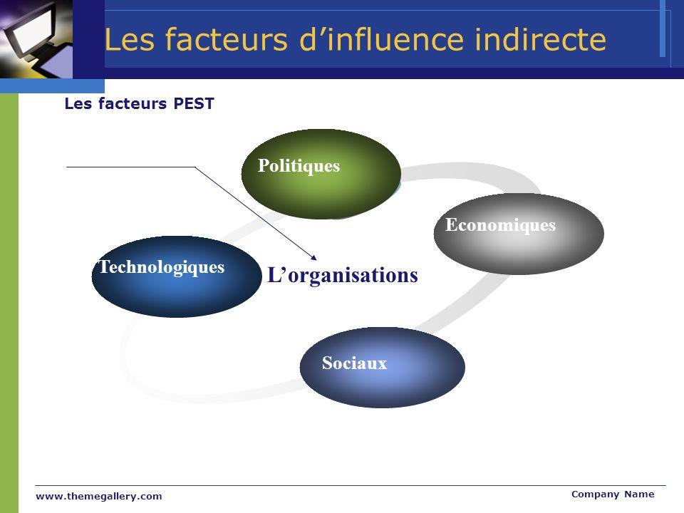Les facteurs d'influence indirecte