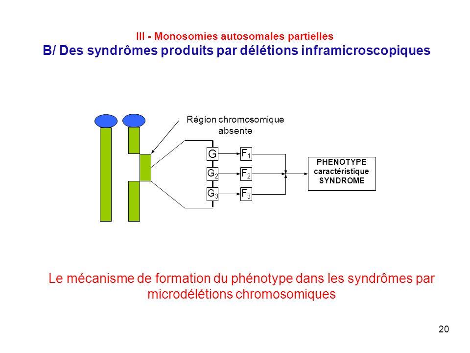 PHENOTYPE caractéristique SYNDROME