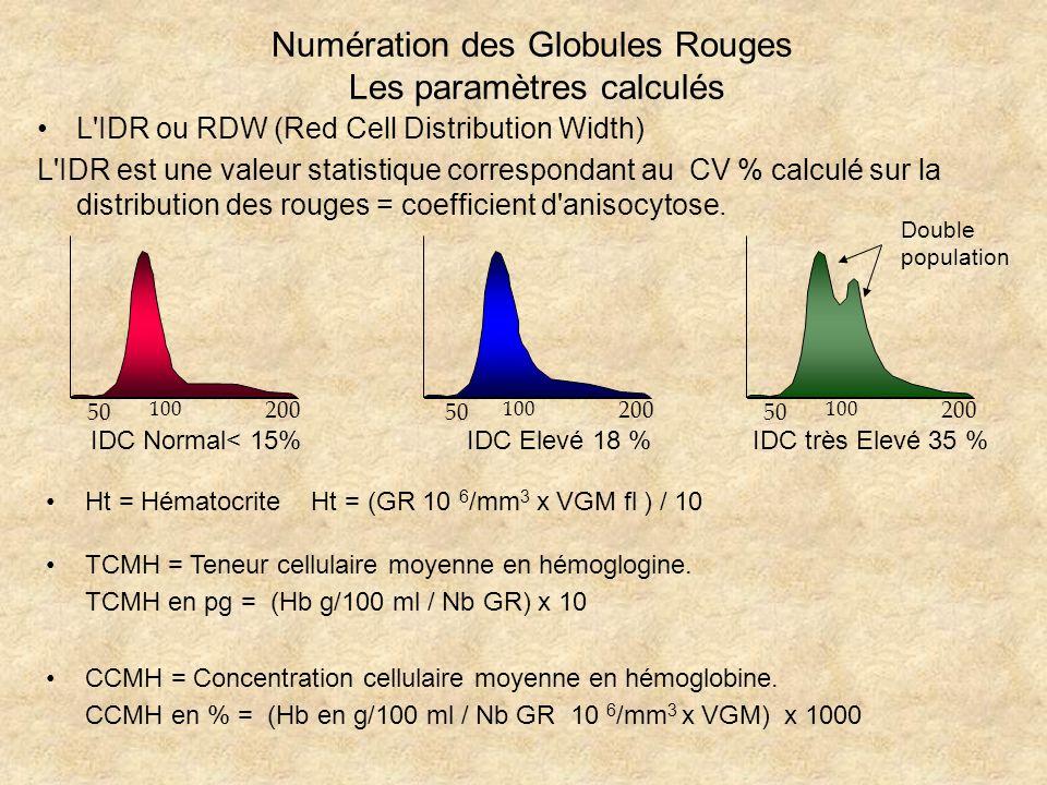 Numération des Globules Rouges Les paramètres calculés