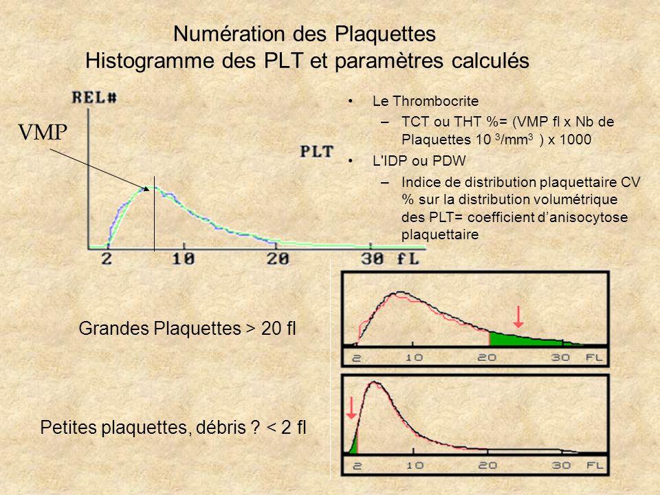 Numération des Plaquettes Histogramme des PLT et paramètres calculés