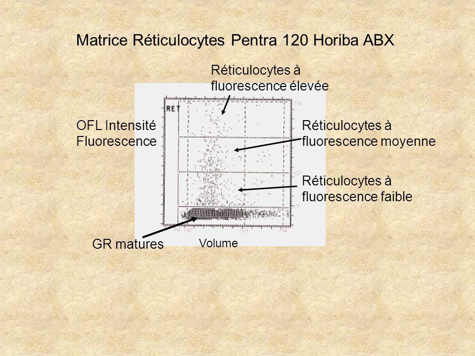 Matrice Réticulocytes Pentra 120 Horiba ABX