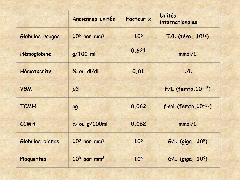 Anciennes unités. Facteur x. Unités internationales. Globules rouges. 106 par mm3. 106. T/L (téra, 1012)