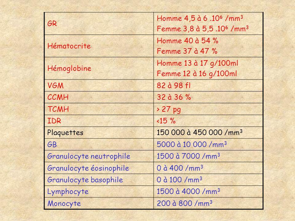GRHomme 4,5 à 6 .106 /mm3. Femme 3,8 à 5,5 .106 /mm3. Hématocrite. Homme 40 à 54 % Femme 37 à 47 % Hémoglobine.
