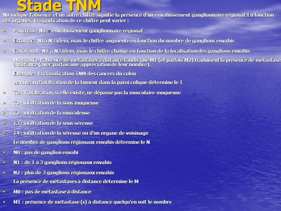 Stade TNM N0 indique l'absence et un autre chiffre signifie la présence d'un envahissement ganglionnaire régional. En fonction.