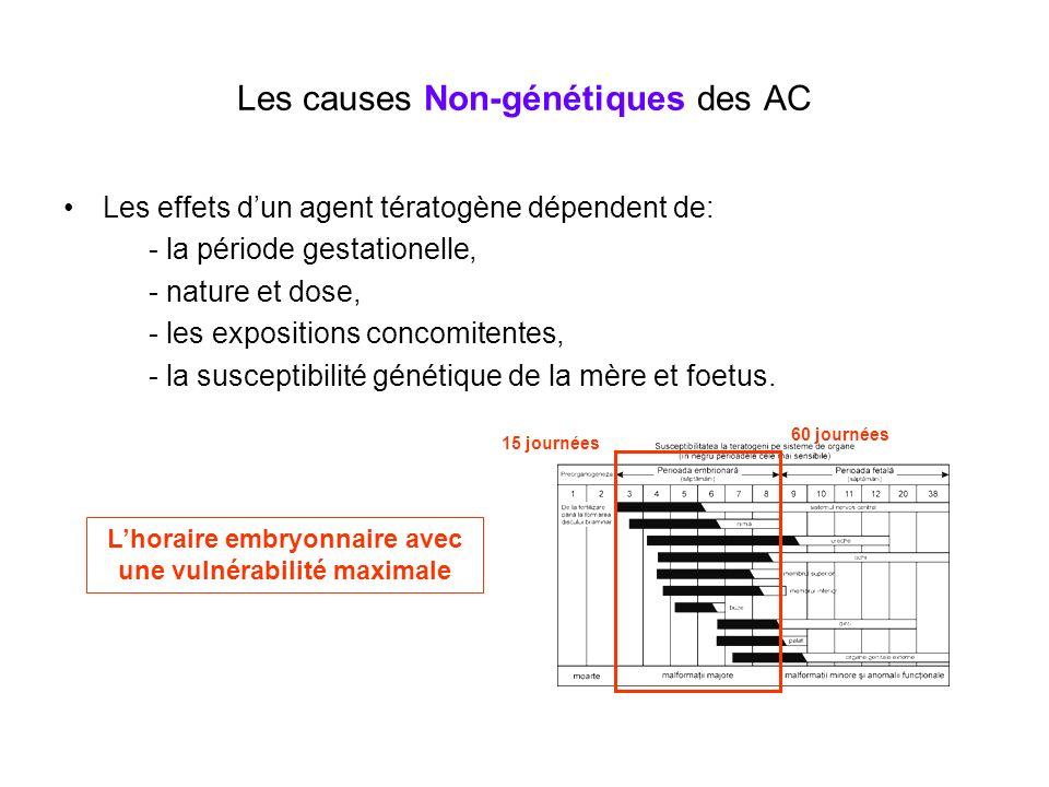 Les causes Non-génétiques des AC