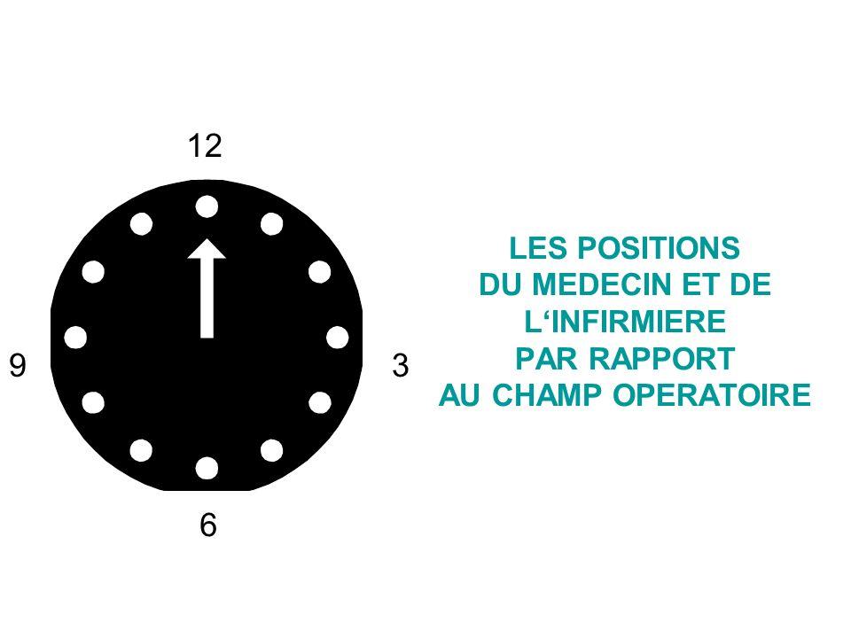 12 LES POSITIONS DU MEDECIN ET DE L'INFIRMIERE PAR RAPPORT AU CHAMP OPERATOIRE 9 3 6