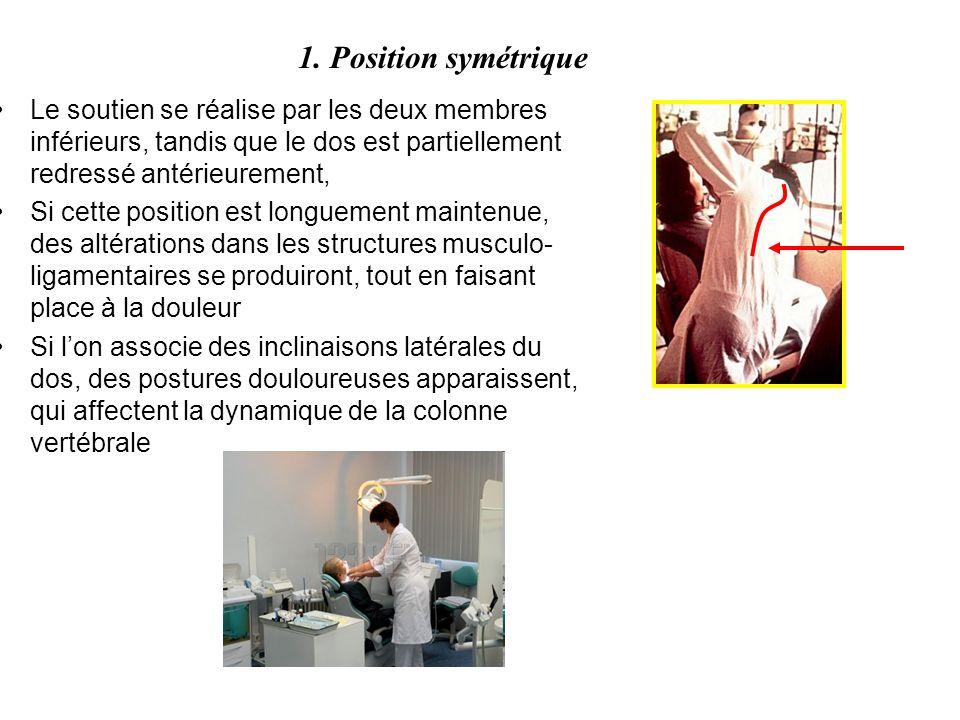 1. Position symétrique Le soutien se réalise par les deux membres inférieurs, tandis que le dos est partiellement redressé antérieurement,