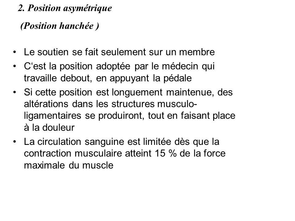 2. Position asymétrique (Position hanchée ) Le soutien se fait seulement sur un membre.