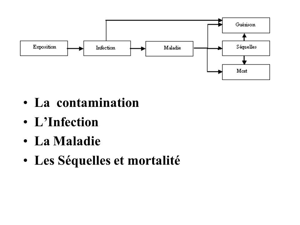 La contamination L'Infection La Maladie Les Séquelles et mortalité