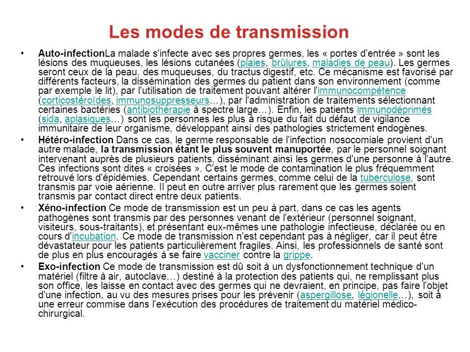 Les modes de transmission