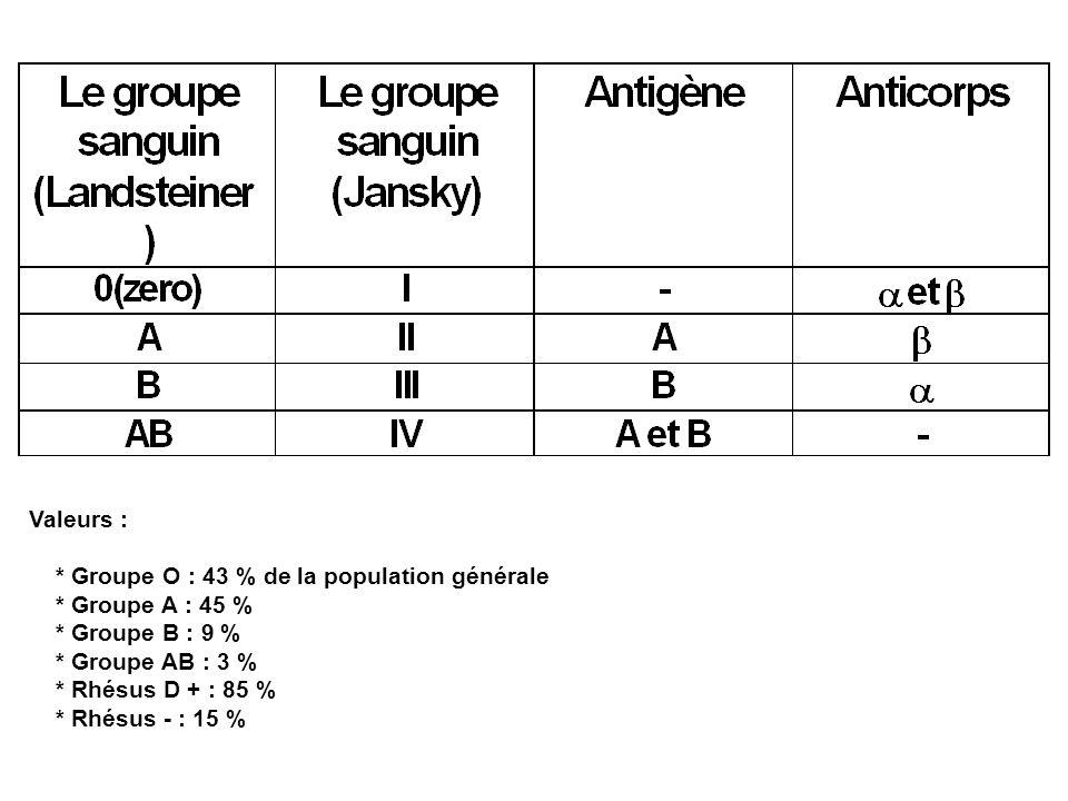 Valeurs : * Groupe O : 43 % de la population générale. * Groupe A : 45 % * Groupe B : 9 % * Groupe AB : 3 %