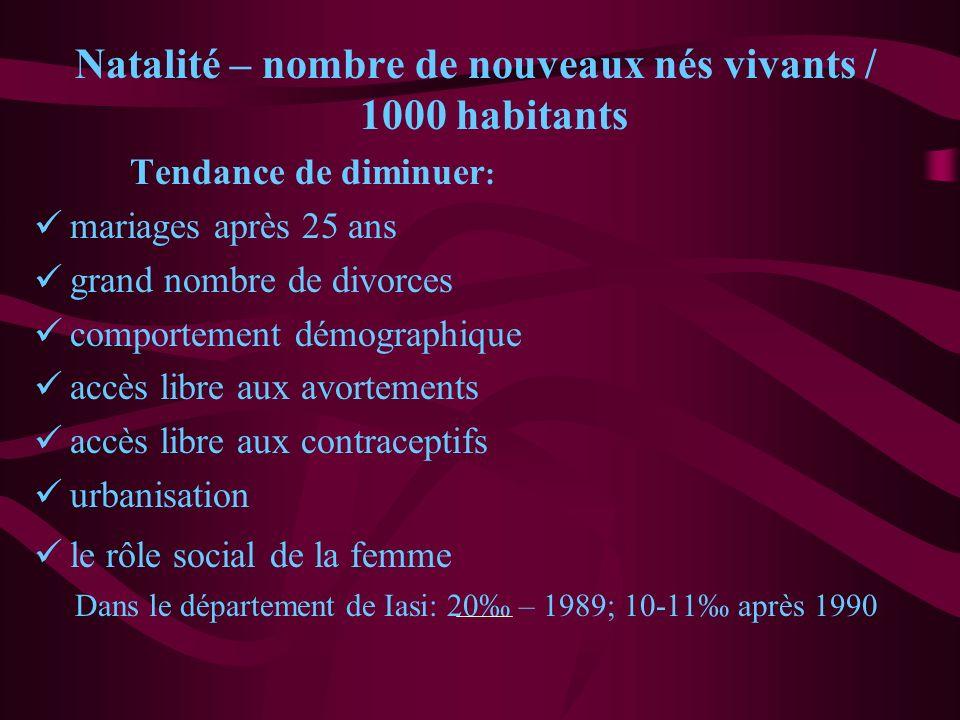 Natalité – nombre de nouveaux nés vivants / 1000 habitants