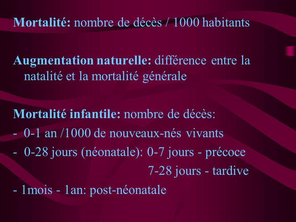 Mortalité: nombre de décès / 1000 habitants
