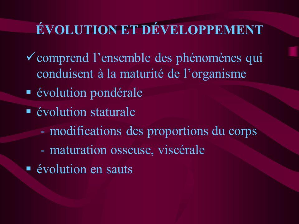 ÉVOLUTION ET DÉVELOPPEMENT