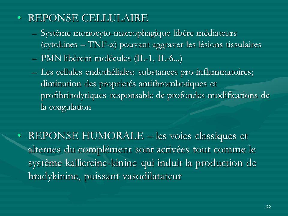 REPONSE CELLULAIRE Système monocyto-macrophagique libère médiateurs (cytokines – TNF-α) pouvant aggraver les lésions tissulaires.