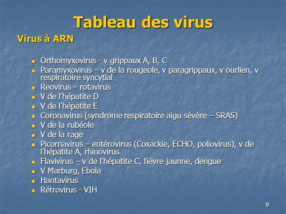 Tableau des virus Virus à ARN Orthomyxovirus - v grippaux A, B, C
