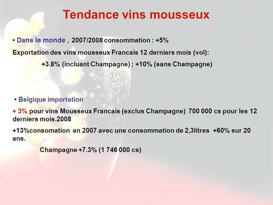 Tendance vins mousseux