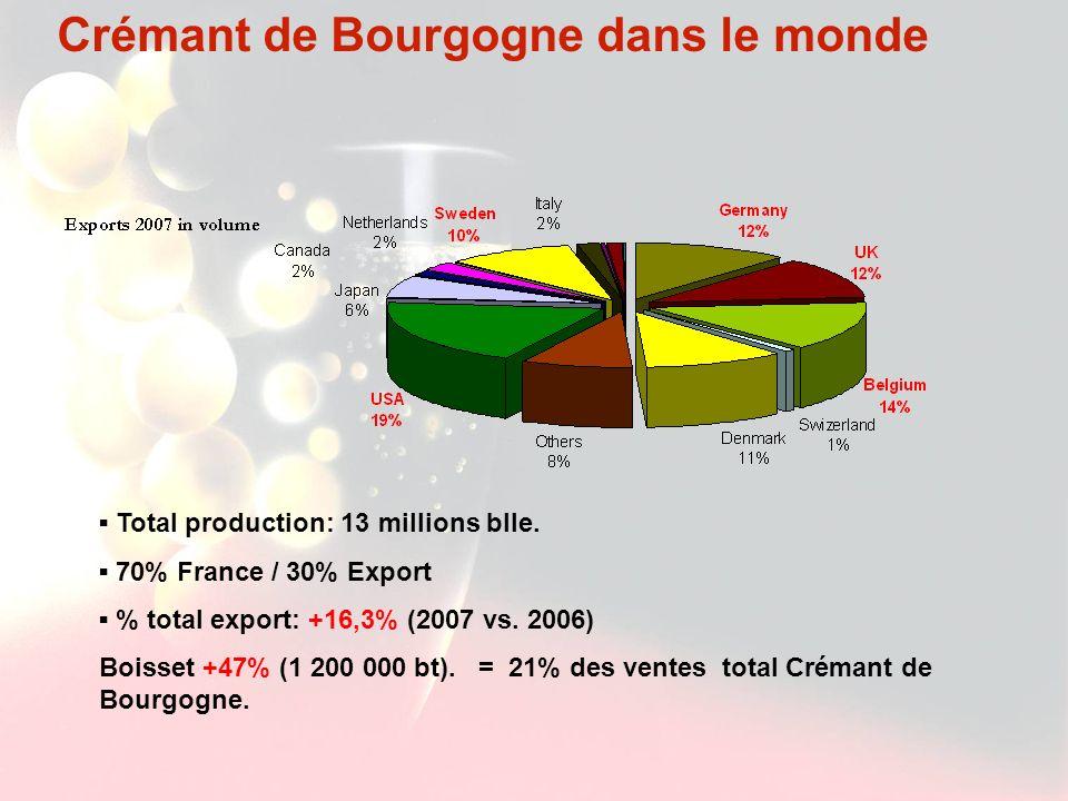 Crémant de Bourgogne dans le monde