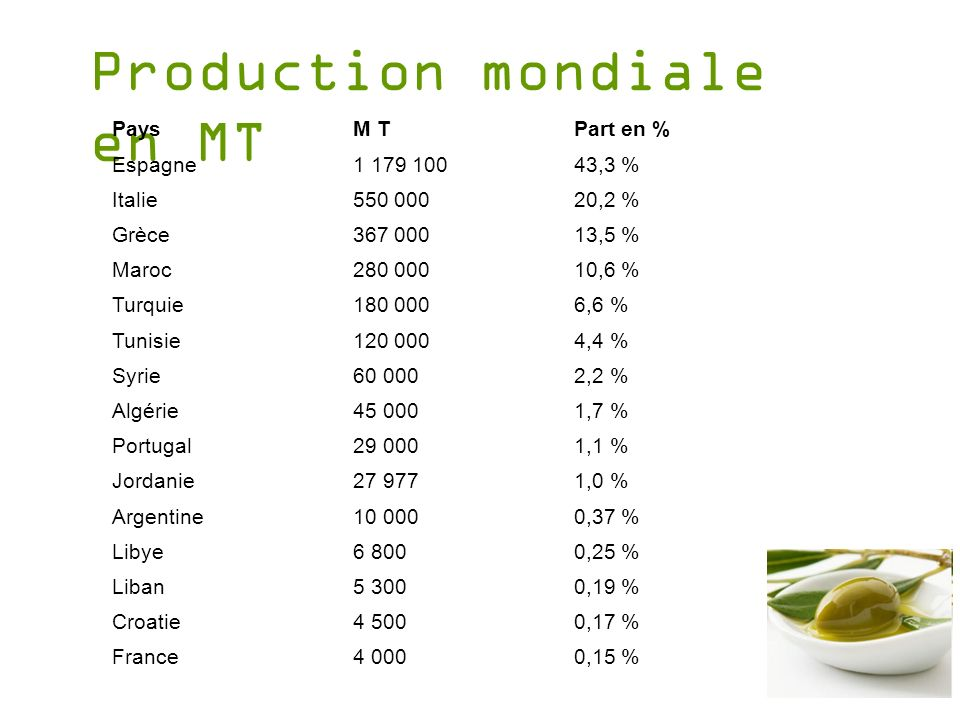 Production mondiale en MT