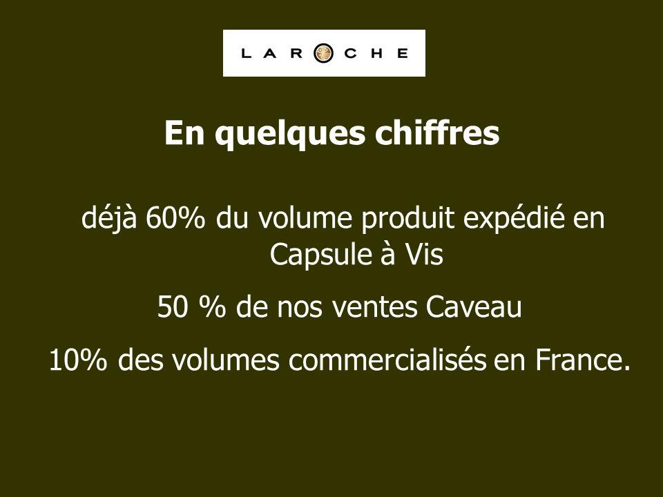 En quelques chiffres déjà 60% du volume produit expédié en Capsule à Vis. 50 % de nos ventes Caveau.